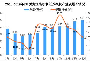 2019年1-2月黑龙江省机制纸及纸板产量同比下降1.58%
