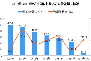 2019年1-2月中国材料技术进口数量及金额增长情况分析