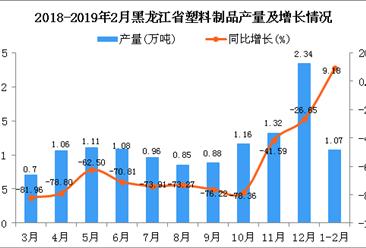 2019年1-2月黑龙江省塑料制品产量为1.07万吨 同比增长9.18%