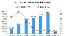 2019年1-2月中国啤酒进口量为93117千升 同比增长3.8%