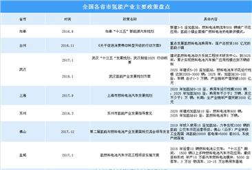 氫能產業規劃布局提速 2019年國家及各省市氫能產業相關政策匯總一覽(表)