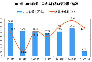 2019年1-2月中国成品油进口量为572万吨 同比增长4.4%