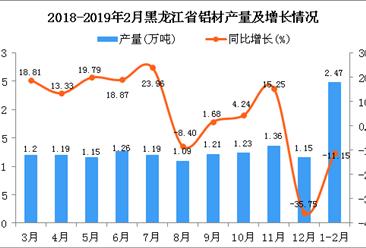 2019年1-2月黑龙江省铝材产量为2.47万吨 同比下降11.15%