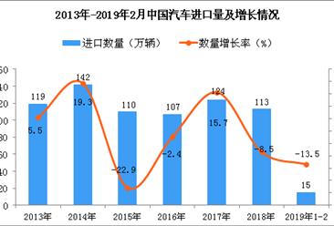 2019年1-2月中国汽车进口量为15万辆 同比下降13.5%
