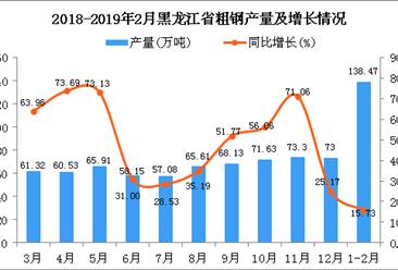 2019年1-2月黑龙江省粗钢产量为138.47万吨 同比增长15.73%