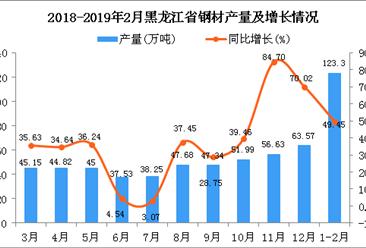 2019年1-2月黑龙江省钢材产量同比增长49.45%