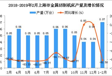 2019年1-2月上海市金属切削机床产量同比下降81.58%