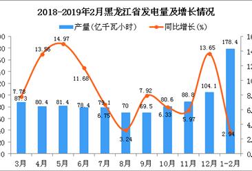 2019年1-2月黑龙江省发电量及增长情况分析