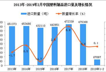 2019年1-2月中国塑料制品进口量同比增长0.1%