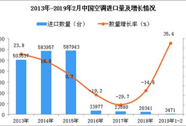 2019年1-2月中国空调进口数量及金额增长情况分析