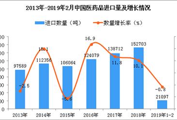 2019年1-2月中国医药品进口量同比下降0.8%