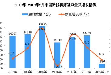 2019年1-2月中国数控机床进口量同比下降9.9%