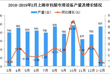 2019年1-2月上海市包装专用设备产量同比下降9.64%