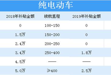 新能源汽车补贴将大幅退坡 2018-2019年新能源汽车补贴大对比(表)