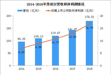 2018年苏泊尔年报分析:营收同比增长22.75%  电器占比66.47%(图)