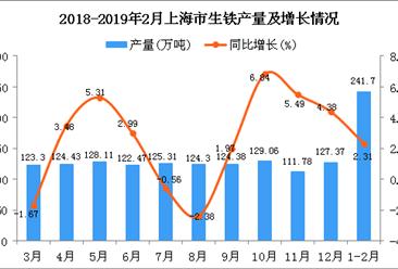 2019年1-2月上海市生铁产量为241.7万吨 同比增长2.31%