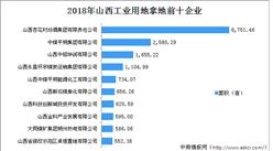 产业地产投资情报:2018年山西工业用地拿地企业百强排行榜