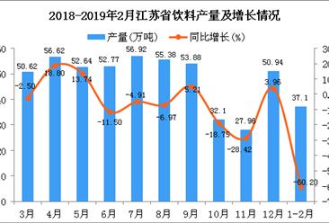 2019年1-2月江苏省饮料产量为37.1万吨 同比下降60.2%