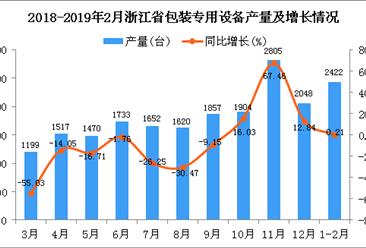 2019年1-2月浙江省包装专用设备产量同比增长0.21%