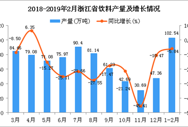2019年1-2月浙江省饮料产量为102.54万吨 同比下降5.84%