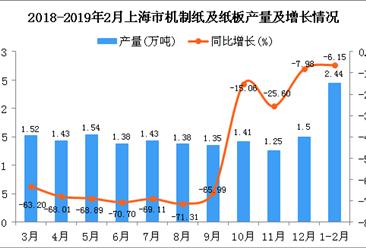 2019年1-2月上海市机制纸及纸板产量为2.44万吨 同比下降6.15%