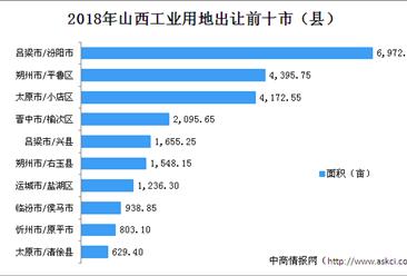 产业地产投资情报:2018年山西工业用地出让50强市县排行榜