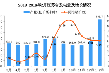 2019年1-2月江苏省发电量同比增长4.16%
