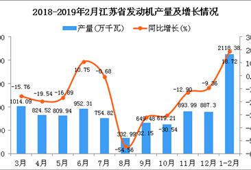 2019年1-2月江苏省发动机产量及增长情况分析