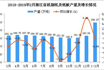 2019年1-2月浙江省机制纸及纸板产量为246.27万吨 同比下降2.09%