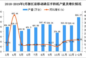 2019年1-2月浙江省手机产量为684.17万台 同比增长58.3%