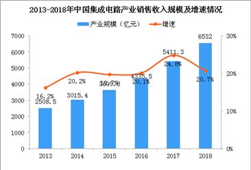 2018年中国集成电路产业运行情况?#21512;?#21806;收入规模6532亿 同比增长20.7%(图)