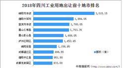 產業地產投資情報:2018年四川工業用地出讓百強地市排名