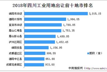 产业地产投资情报:2018年四川工业用地出让百强地市排名