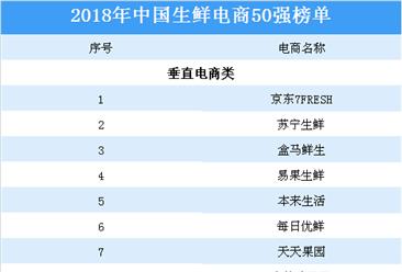 2018年中国生鲜电商50强排行榜:苏宁生鲜等上榜(附榜单)
