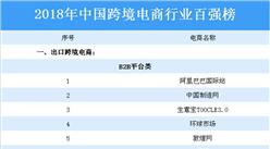 2018年中國跨境電商行業百強榜出爐:天貓國際等電商上榜(附榜單)