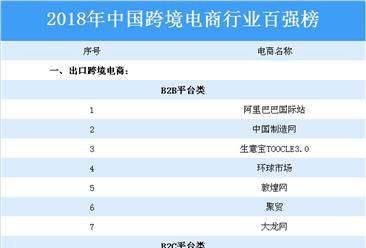 2018年中国跨境电商行业百强榜出炉:天猫国际等电商上榜(附榜单)
