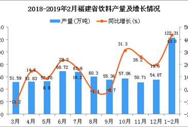 2019年1-2月福建省饮料产量为122.31万吨 同比增长43.8%