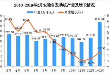 2019年1-2月?#19981;?#30465;发动机产量为1740.37万千瓦 同比下降15.32%