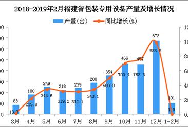 2019年1-2月福建省包装专用设备产量同比增长1%