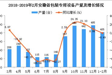 2019年1-2月安徽省包装专用设备产量同比下降0.49%