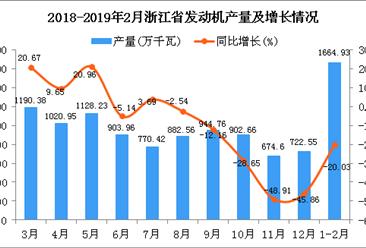 2019年1-2月浙江省发动机产量同比下降20.03%