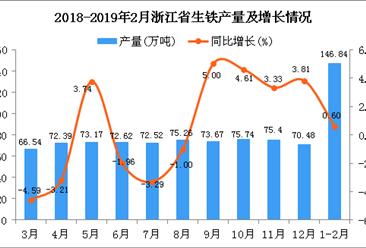 2019年1-2月浙江省生铁产量同比增长0.6%