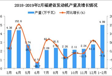 2019年1-2月福建省发动机产量为4.99万千瓦 同比下降7.6%