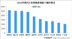 產業地產投資情報:2018年四川工業用地拿地企業百強排行榜