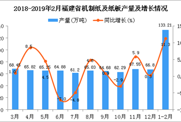 2019年1-2月福建省机制纸及纸板产量同比增长11.3%
