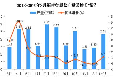2019年1-2月福建省原盐产量为2.31万吨 同比增长6%