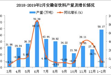 2019年1-2月安徽省饮料产量为58.17万吨 同比下降7.11%