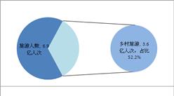 2018年江西省乡村旅游收入超3400亿元   占旅游业总收入41.7%(图)