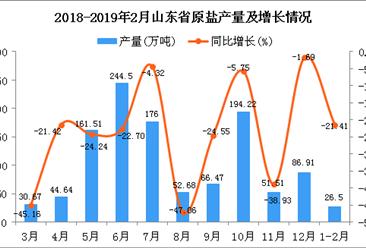 2019年1-2月山东省原盐产量同比下降21.41%