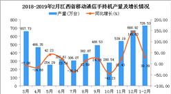 2019年1-2月江西省手機產量同比增長30.39%